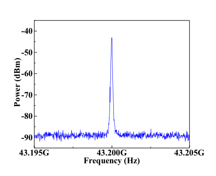 43 GHz offset