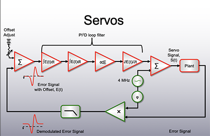 Servo Electronics